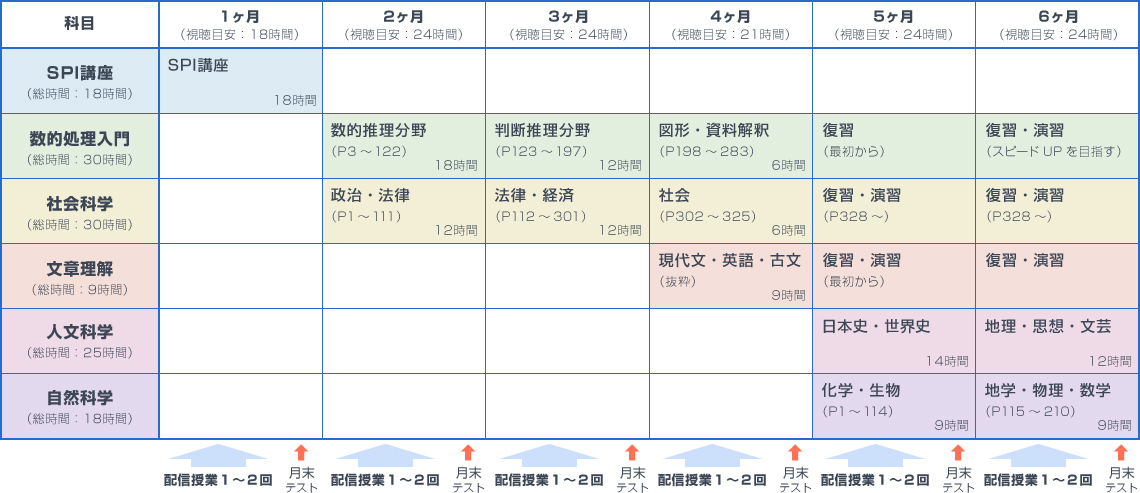 標準6ヶ月プラン表