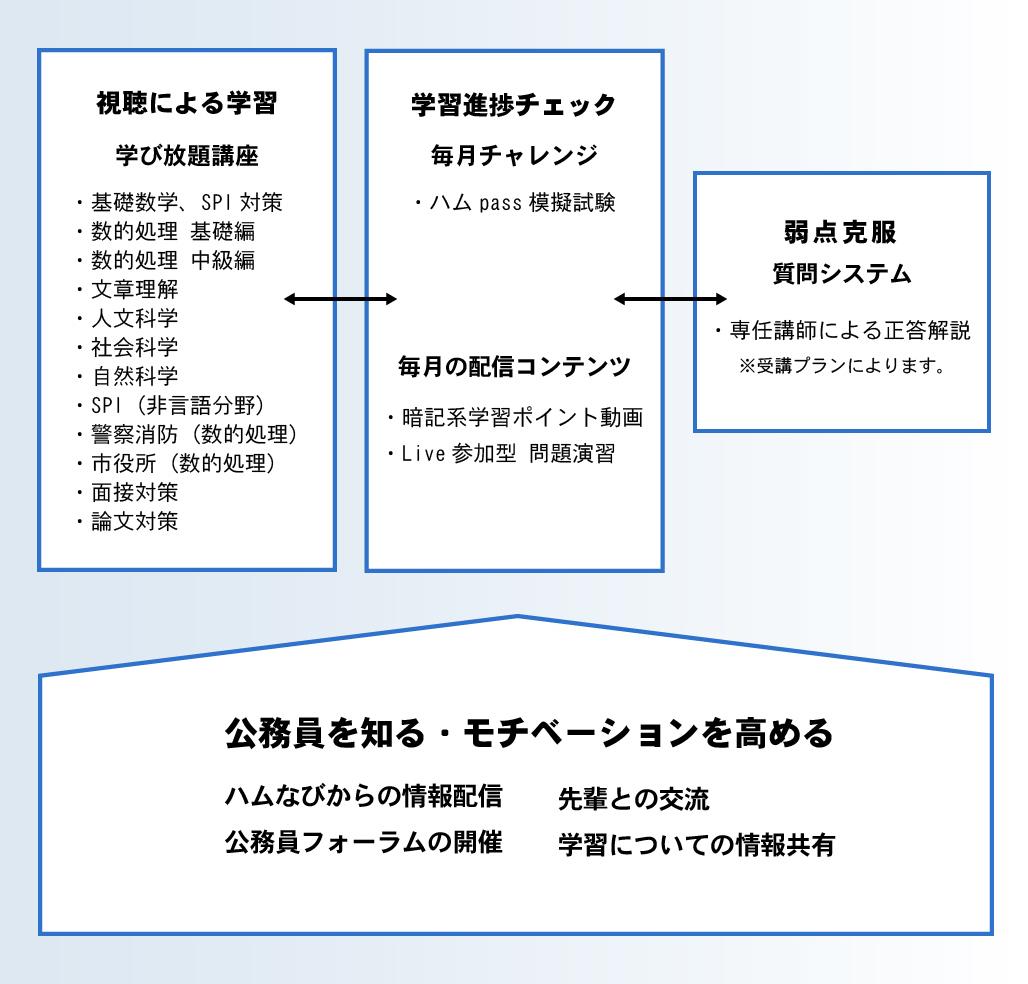 公務員教養試験対策コース『ハムPass+』学習システム